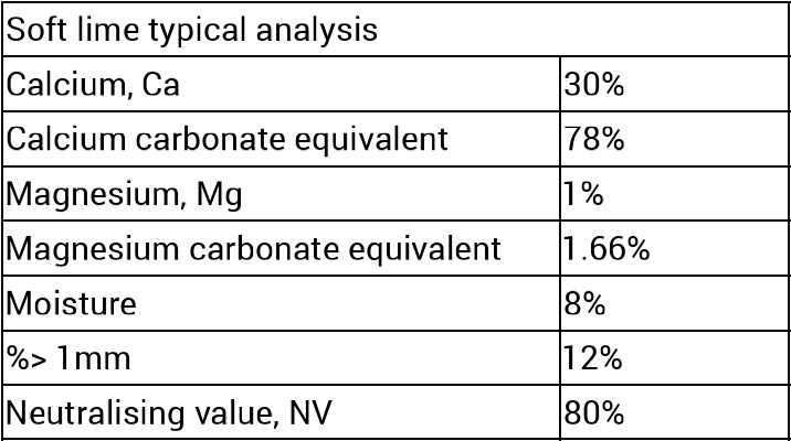 Ag Lime analysis